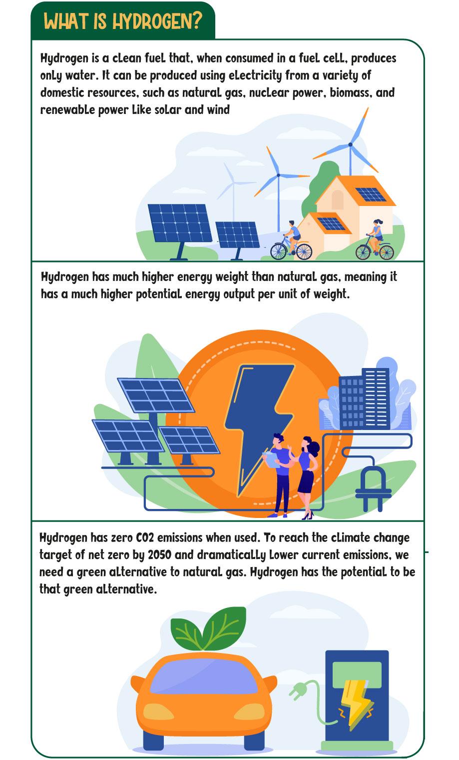 What is Hydrogen